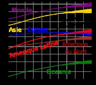 Evolution et perspectives de la croissance de la population mondiale. © Wikipédia