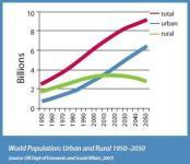 evolution population mondiale en milieux ruraux et urbains