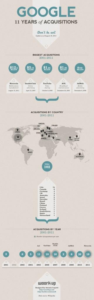Infographie des plus grosses acquisitions de Google (cliquez pour agrandir)