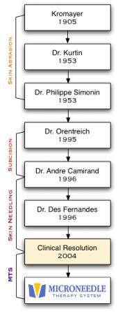 histoire de la dermabrasion
