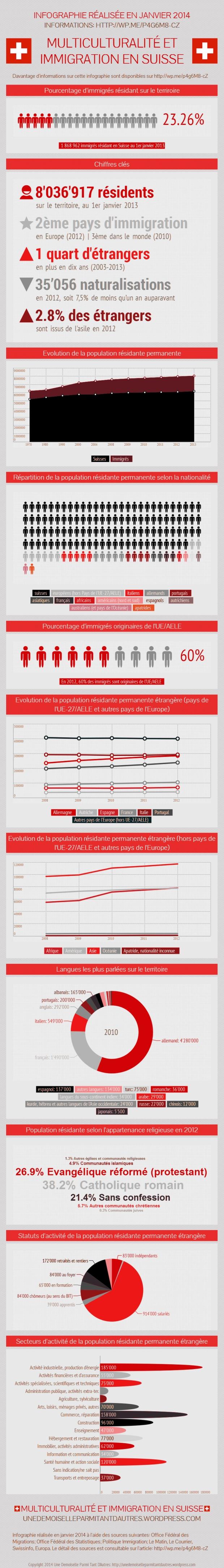 Infographie statistiques immigration multiculturalite en suisse 2014