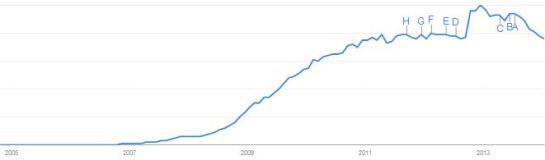 """Evolution de la recherche du terme """"Facebook"""" sur Google de 2005 à 2014. Par Google Trends"""