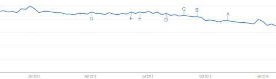"""Evolution de la recherche du terme """"Facebook"""" sur Google de décembre 2012 à janvier 2014. Par Google Trends"""