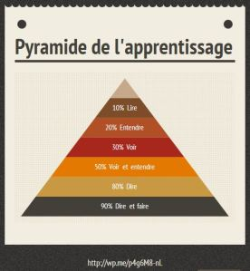 pyramide apprentissage nour retenons 10 de ce que nous lisons