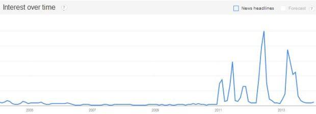 """L'évolution de la recherche du terme """"télé réalité"""" (francophones) sur Google de 2004 à 2014"""