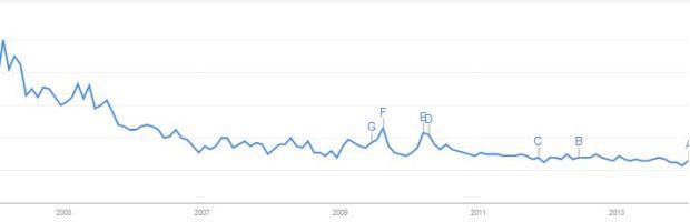 """L'évolution internationale de la recherche du terme """"reality tv"""" (anglophones) sur Google de 2004 à 2014"""