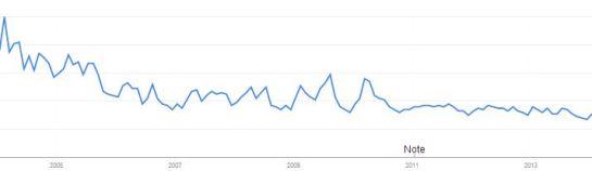 """L'évolution aux USA de la recherche du terme """"reality tv"""" sur Google de 2004 à 2014"""